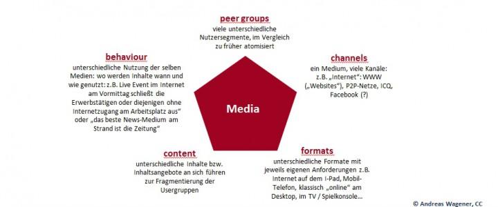 Dimensionen der Zielgruppenfragmentierung: Zielgruppenfragmentierung und Mediaplanung (4/7)
