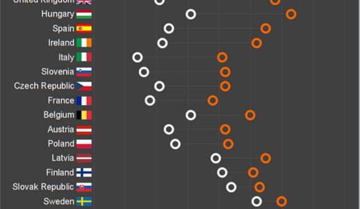 Soziale Netzwerke und der Bildungsstand ihrer Nutzer (OECD)