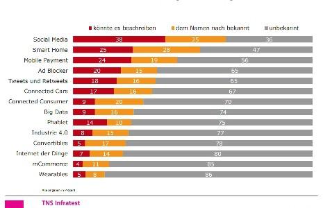 """Nur 5% der Deutschen wissen was Wearables sind, 77% kennen """"Industrie 4.0"""" nicht"""
