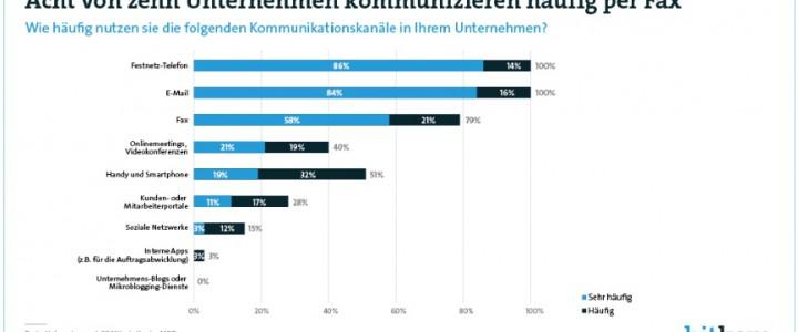 Unternehmen in Deutschland: lieber Fax als Social Media