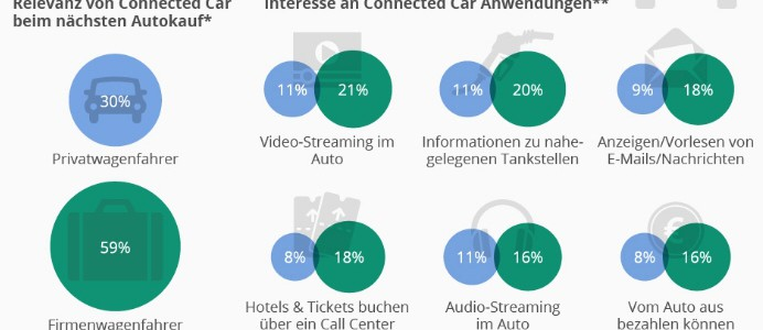 Dienstwagen als Treiber der Automotive Connectivity