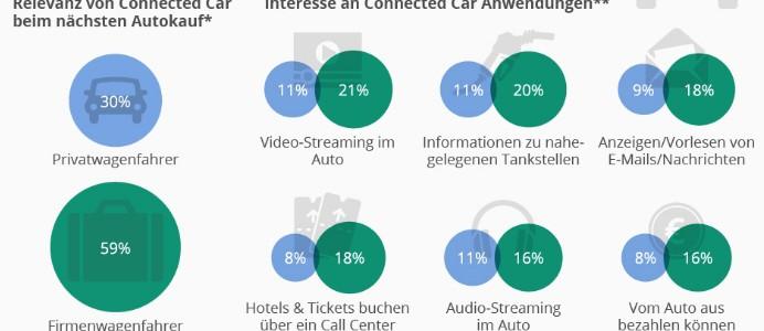 Dienstwagen als Treiber der Automotive Connectivity