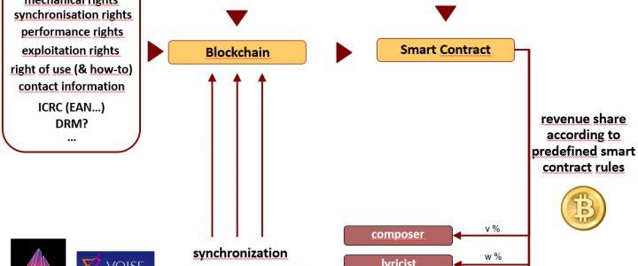 Künstliche Intelligenz & Blockchain: Chance für die Medienbranche?