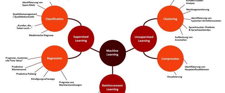 Maschinelles Lernen und KI im Marketing: Lernmethoden und ihre Einsatzmöglichkeiten im Marketing